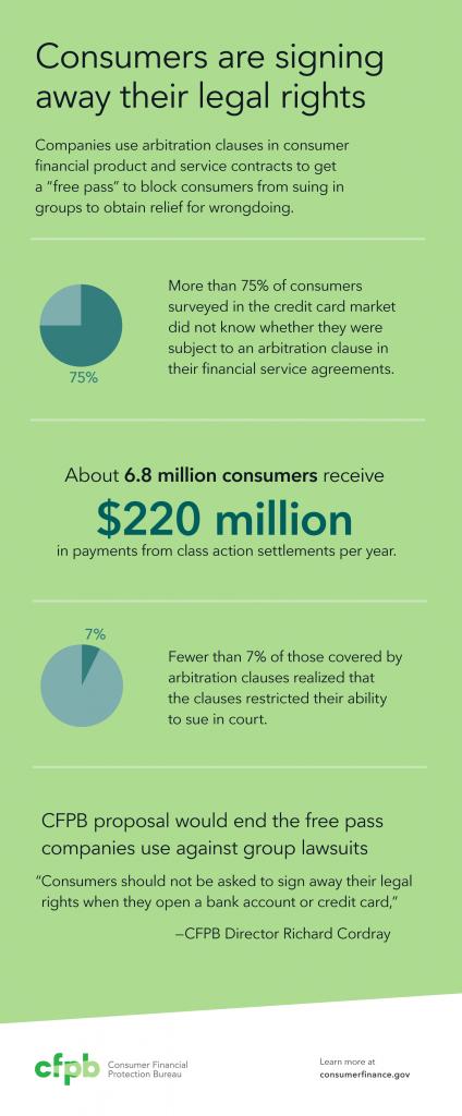 201510_cfpb_arbitration-infographic
