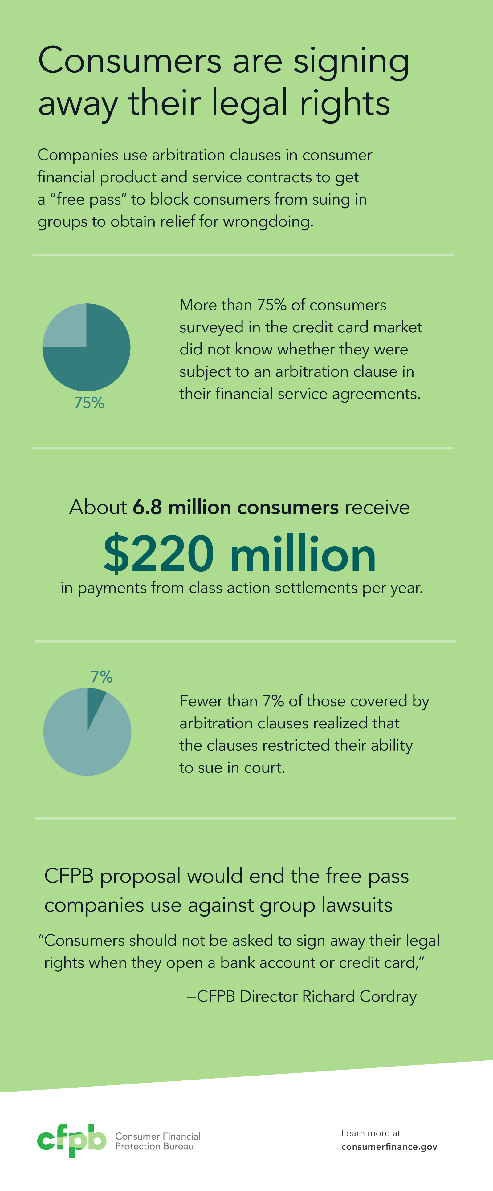 Cfpb announces consideration of rules to ban mandatory arbitration 201510cfpbarbitration infographic platinumwayz