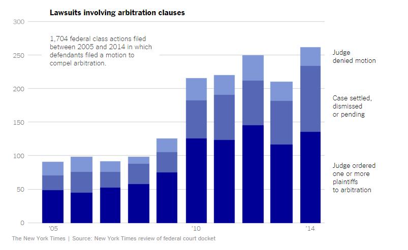 arbitration NY TIMES